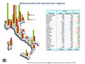 2014: I NUMERI DI DONAZIONI E TRAPIANTI
