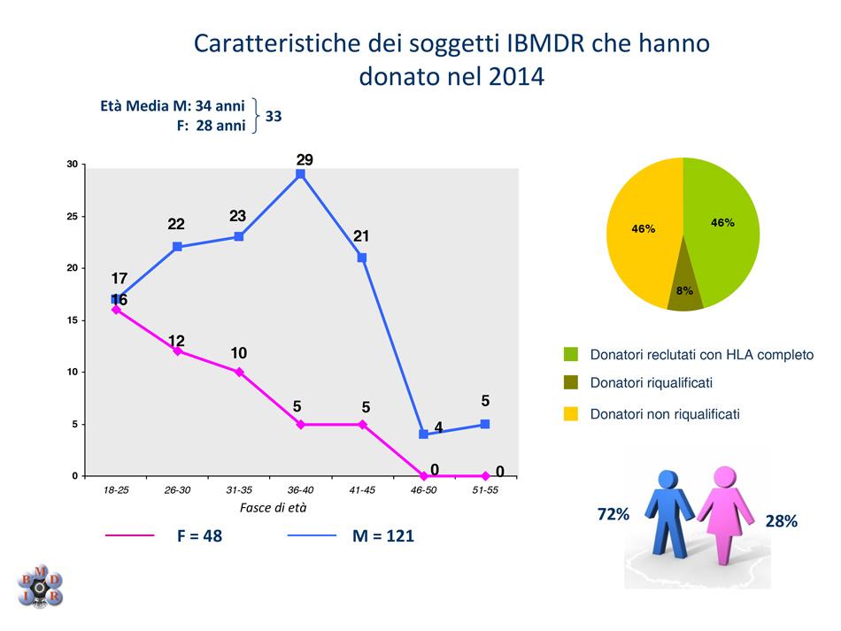 IBMDR-CARATTERISTICHE-DEI-SOGGETTI-IBMDR-CHE-HANNO-DONATO-NEL-2014